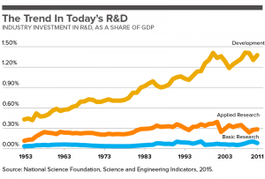The Trend in Today's R&D